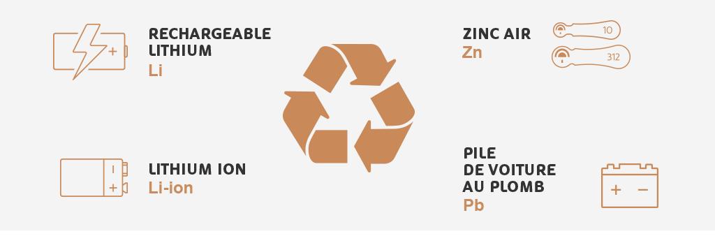 Icono de reciclaje de las baterías con otros productos químicos, litio, Ion de litio, zinc y plomo'autres produits chimiques, lithium, lithium-ion, zinc et plomb