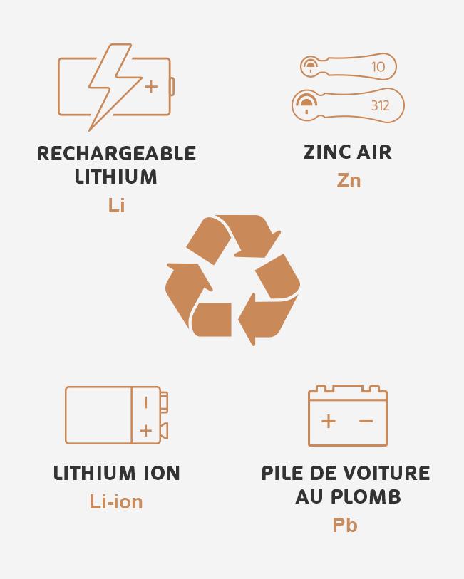 Icono de reciclaje de baterías con otros productos químicos, litio, ion litio, zinc y plomo 651 × 813'autres produits chimiques, lithium, lithium-ion, zinc et plomb 651 × 813